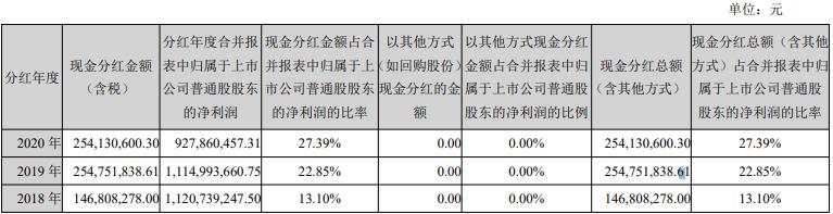 中国长城2020年获310项8.45亿元政府补助 利润增长乏力但坚持现金分红回报