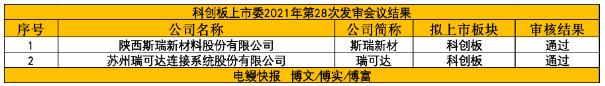 科创板IPO审核2过2!国内高性能连接器产品制造商顺利过会